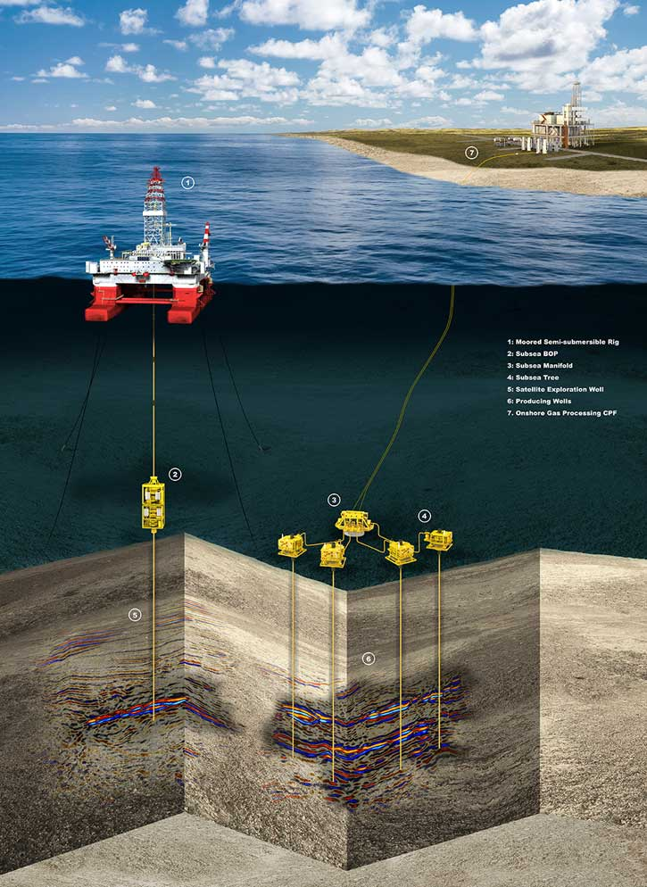 topside and subsea environment scene